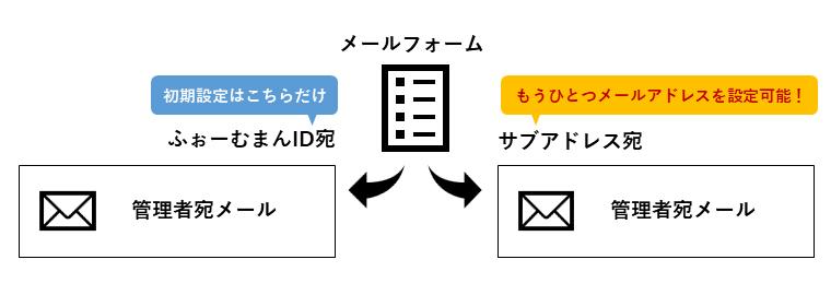 サブアドレスを設定して管理者宛メールをふぉーむまんID以外のメールアドレスで受け取る
